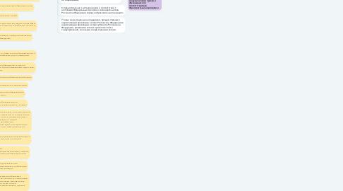 """Mind Map: Глава 4. ФЗ-273 """"Об образовании в Российской Федерации"""" Статья 34. Основные права обучающихся и меры их социальной поддержки и стимулирования"""
