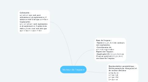 Mind Map: Vecteur de l'espace