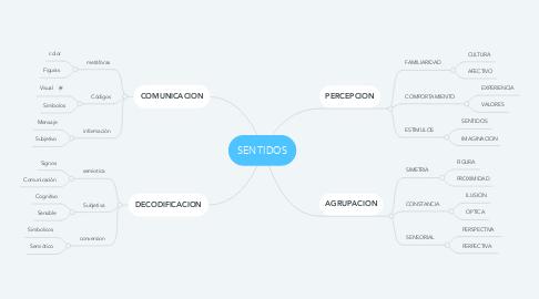 Mind Map: SENTIDOS