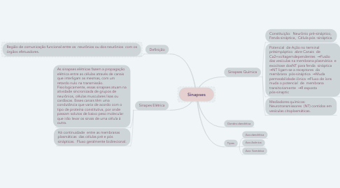 Mind Map: Sinapses