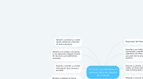 Mind Map: Victimas y sus derechos en términos de la ley general de victimas