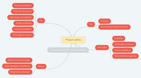 Mind Map: Phisycal cualities