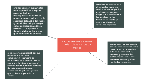 Mind Map: causas externas e internas de la independencia de mexico