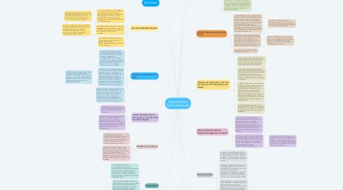 Mind Map: Organizaciones gubernamentales