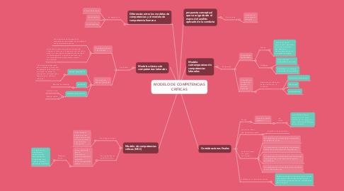 Mind Map: MODELO DE COMPETENCIAS CRITICAS