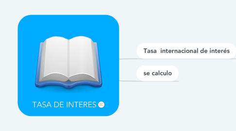 Mind Map: TASA DE INTERES
