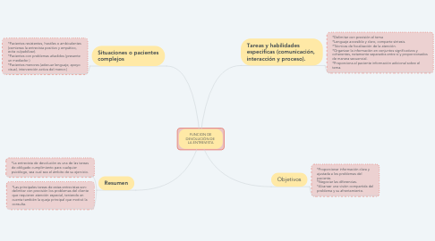 Mind Map: FUNCION DE DEVOLUCIÓN DE  LA ENTREVISTA