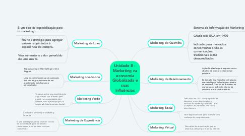 Mind Map: Unidade 8 -  Marketing na economia Globalizada e suas Influências