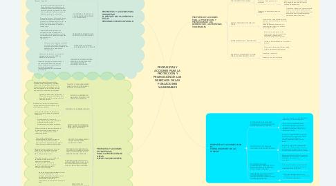Mind Map: PROPUESTAS Y ACCIONES PARA LA PROTECCIÓN Y PROMOCIÓN DE LOS DERECHOS DE LAS POBLACIONES VULNERABLES