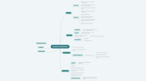 Mind Map: ESCUELAS HELENISTICAS