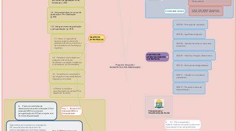 Mind Map: Programa Integrador:  INOVATEC NA PÓS-GRADUAÇÃO
