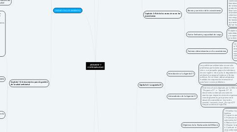 Mind Map: AMBIENTE Y SOSTENIBILIDAD