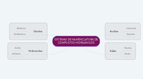 Mind Map: SISTEMAS DE NAMENCLATURA DE COMPUSTOS INORGANICOS