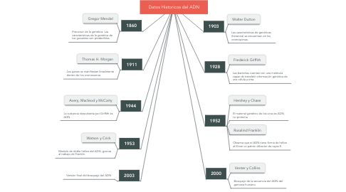 Mind Map: Datos Historicos del ADN