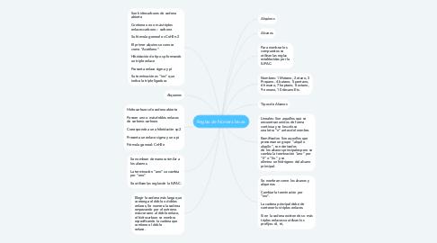 Mind Map: Reglas de Nomenclatura