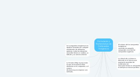 Mind Map: Formulación y Nomenclatura de Compuestos  Inorgánicos