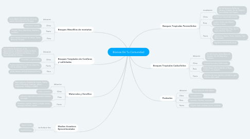 Mind Map: Biomas De Tu Comunidad