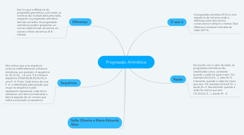 Mind Map: Progressão Aritmética