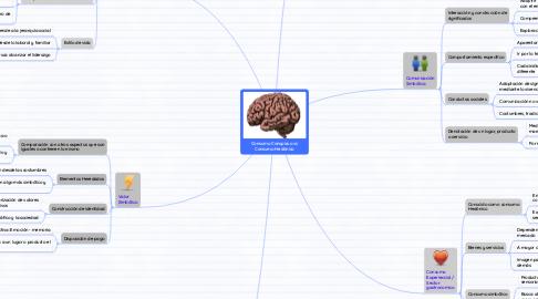 Mind Map: Consumo Conspicuo vs Consumo Hedónico