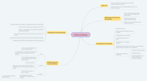 Mind Map: El Neuromarketing.
