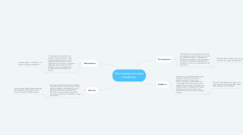 Mind Map: Movimentos Literários brasileiros.