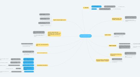 Mind Map: Concordância Verbal