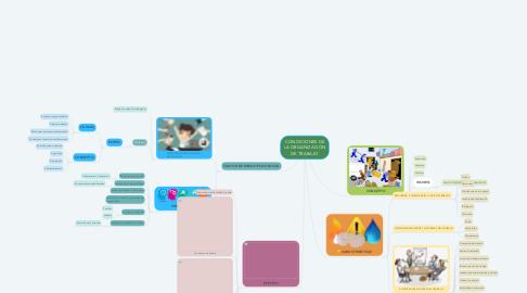 Mind Map: CONDICIONES DE LA ORGANIZACIÓN DE TRABAJO