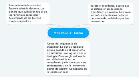 "Mind Map: Mos Italicus"" Tardío"
