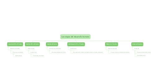 Mind Map: Las etapas del desarrollo humano