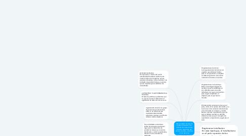 Mind Map: RELACIONES SOCIALES pueden referirse a una multitud de interacciones sociales, reguladas por normas sociales, entre dos o más personas