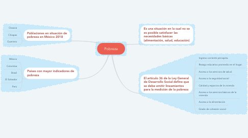 Mind Map: Pobreza