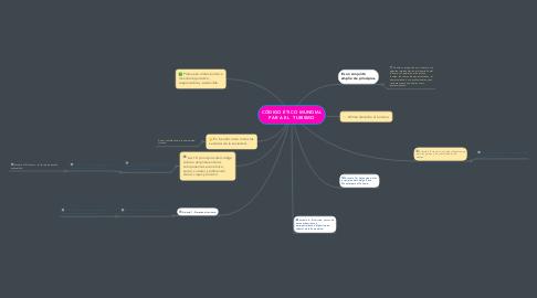 Mind Map: CÓDIGO ÉTICO MUNDIAL PAR A EL  TURISMO