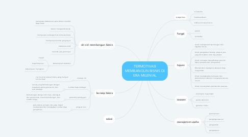 Mind Map: TERMOTIVASI MEMBANGUN BISNIS DI ERA MILENIAL