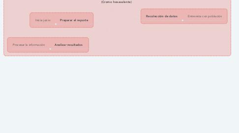 Mind Map: Identificar el problema (Cromo hexavalente)
