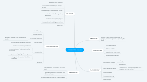 Mind Map: PERIODONTAL DISEASE