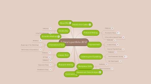 Mind Map: Selena's portfolio 2012