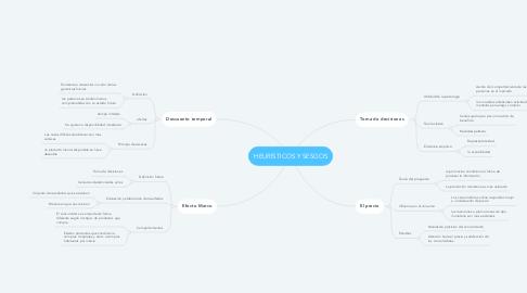 Mind Map: HEURÍSTICOS Y SESGOS