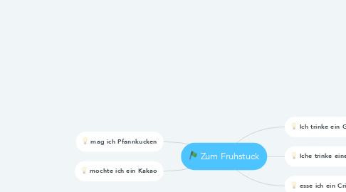 Mind Map: Zum Fruhstuck