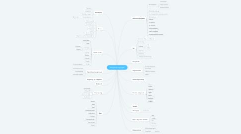 Mind Map: Rettigheder og pligter