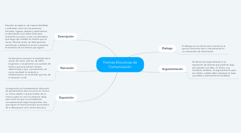Mind Map: Formas Elocutivas de Comunicación