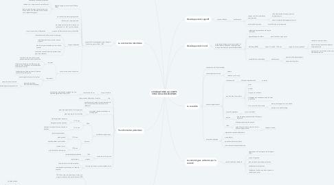 Mind Map: LES RELATIONS AU CORPS CHEZ LES ADOLESCENDS