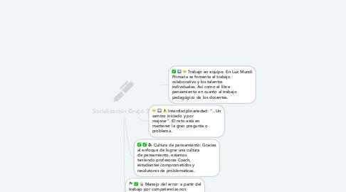 Mind Map: Socialización Grupo 3
