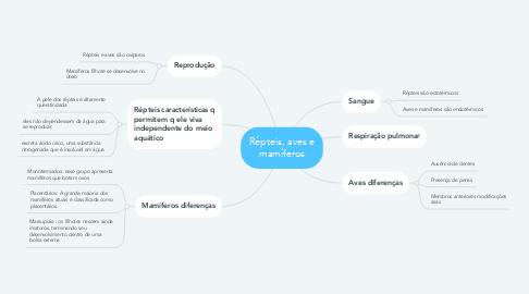 Mind Map: Répteis, aves e mamíferos