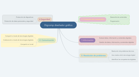 Mind Map: Digcomp diseñador gráfico