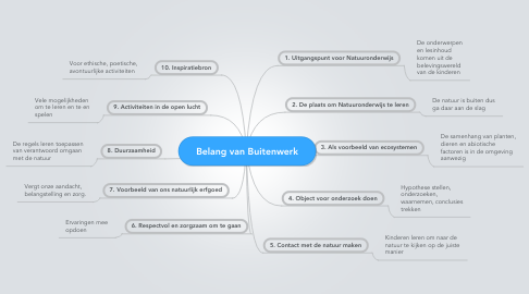Mind Map: Belang van Buitenwerk