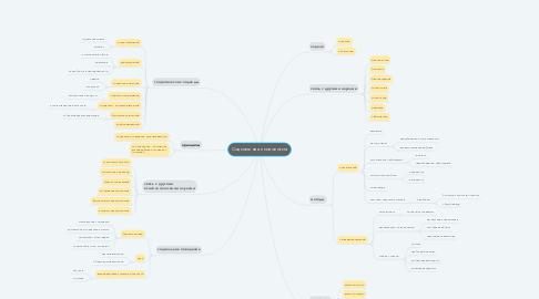 Mind Map: Социальная психология