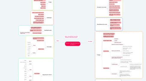 Mind Map: Abate e Inspeção Sanitária de Suínos