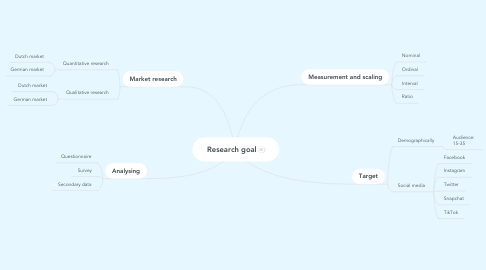 Mind Map: My Personal Journey