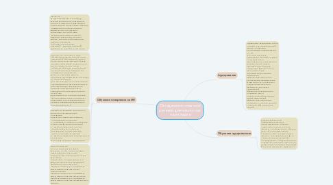 Mind Map: Овладение иноязычной речевой деятельностью на ин.языке