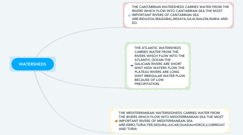 Mind Map: WATERSHEDS